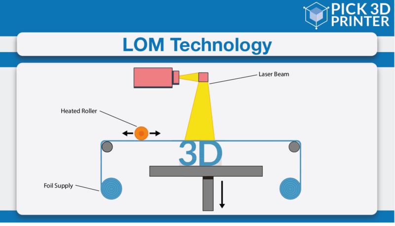 Ultrasonic Sheet Lamination