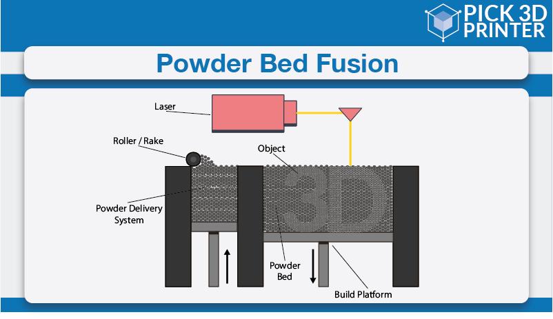 Powder Bed Fusion