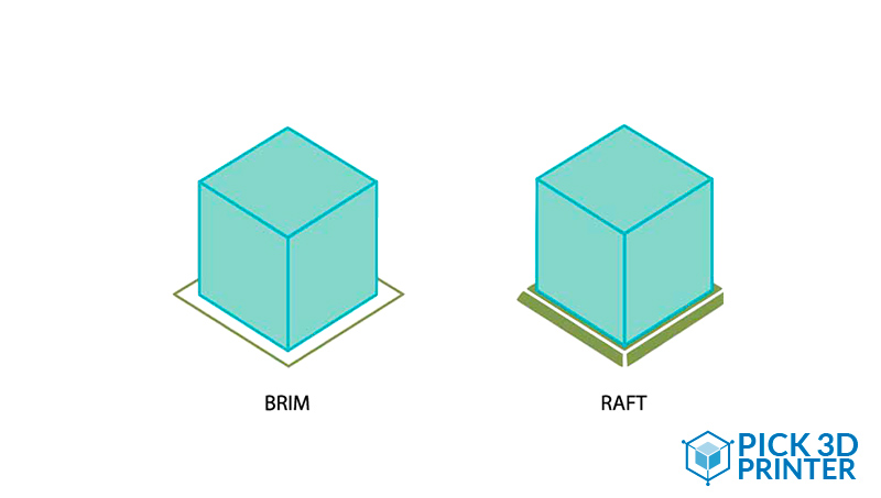 What is the Difference Between Brim and Raft