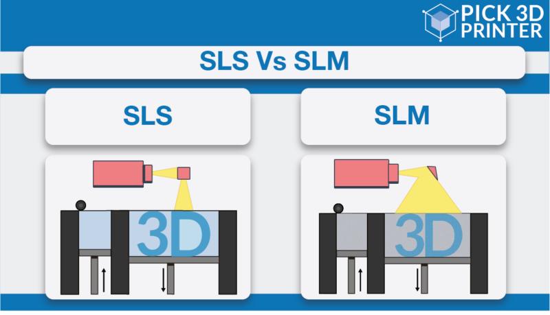 SLS vs SLM
