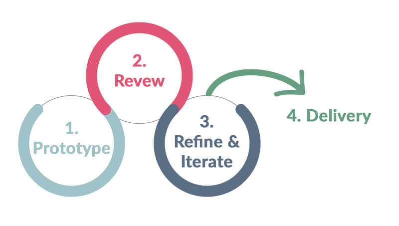 How are Rapid Prototyping Services Carried