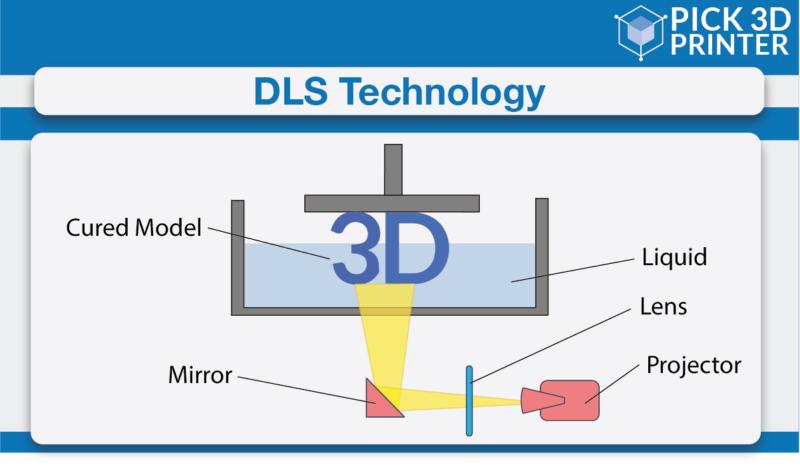 DLS Technology
