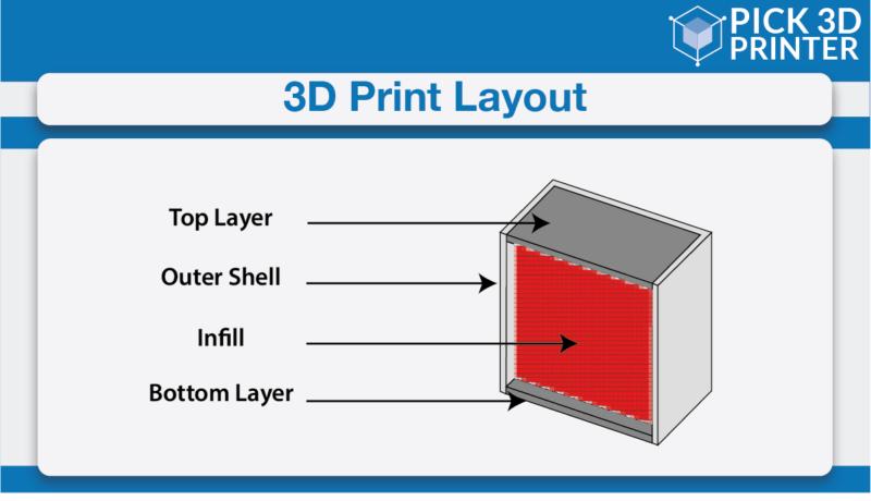 3D print Layout