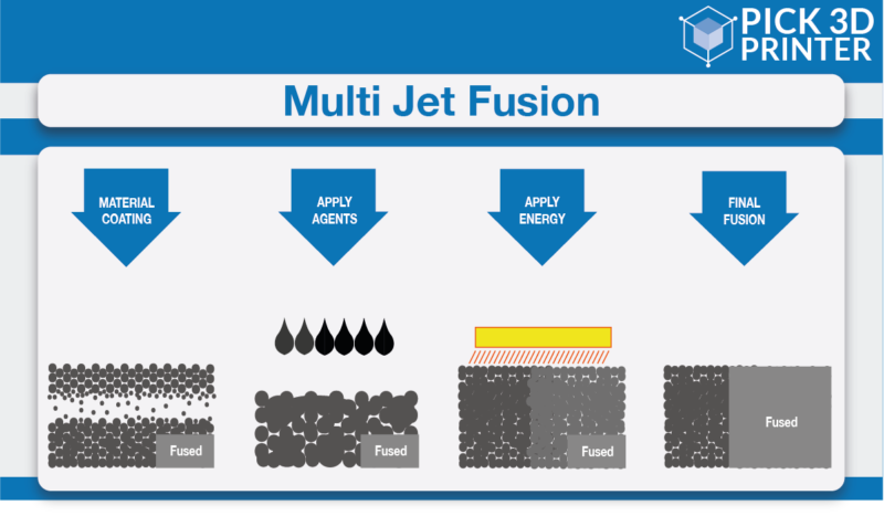 What is Multi Jet Fusion