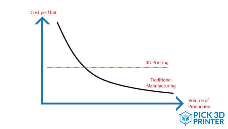 The 3D Printing Cost Calculators