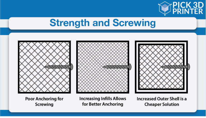 Feature Strength and Screwing, Tapping or Bolting