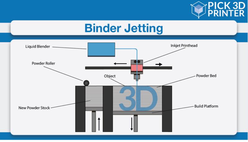 Binder Jetting Technology