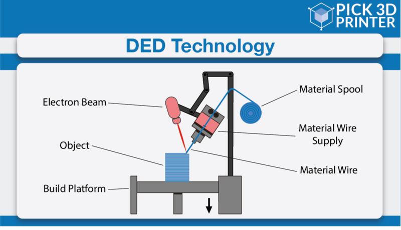 DED 3D Printing