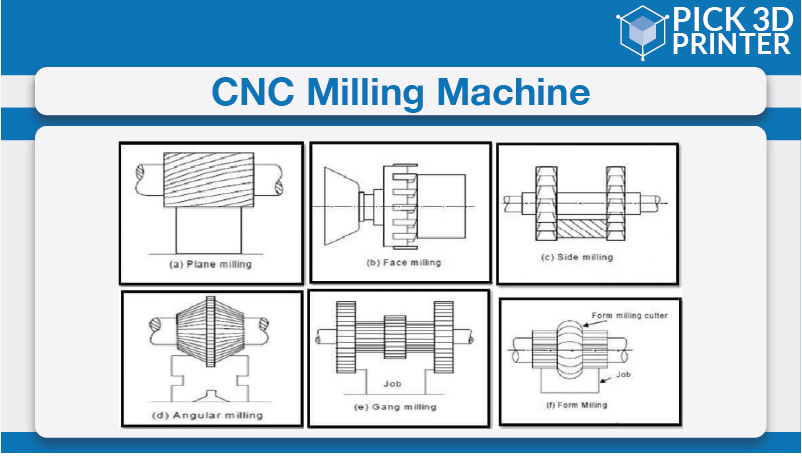 What are the Operations Performed on Milling Machine