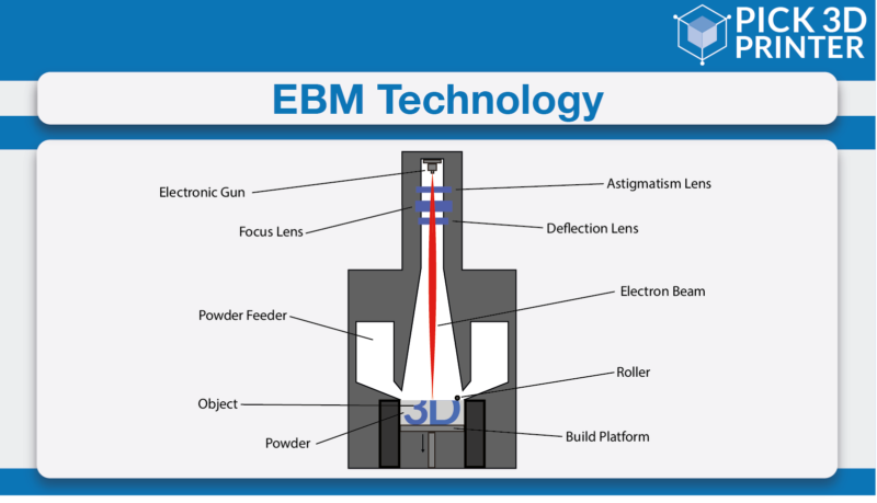 What is EBM Process