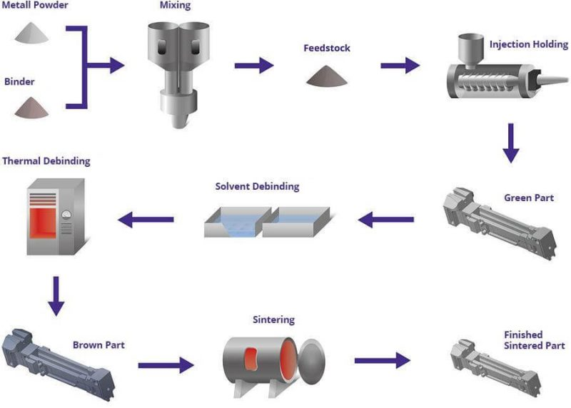 Metal Injection Molding 3D Printing