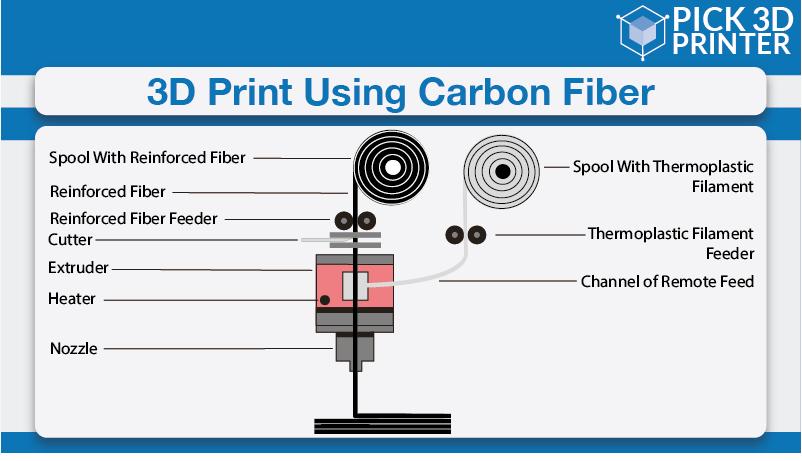 Can you 3D Print Using Carbon Fiber Filament