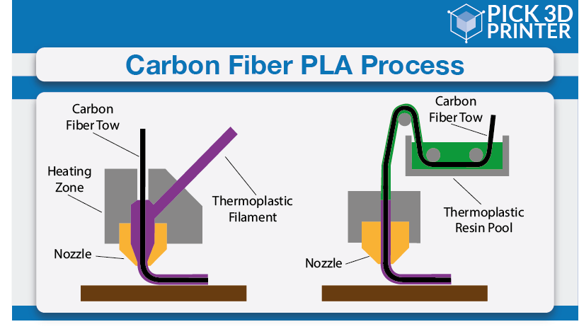 What is the Manufacturing Process of Carbon Fiber PLA