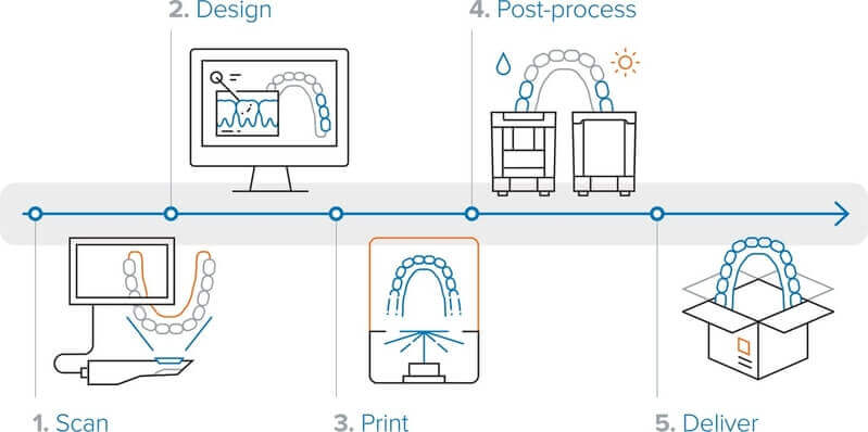 Formlabs Form 3BL printing cost