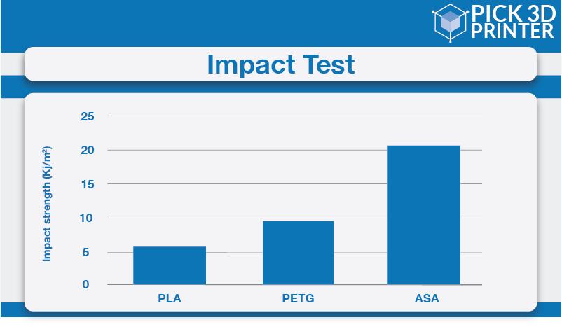 ASA vs ABS Filament Comparison