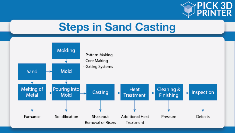 What is the Sand Casting Process of Manufacturing a Part