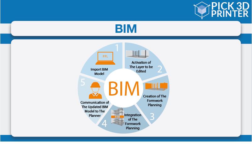 How Does 3D BIM Modeling Work