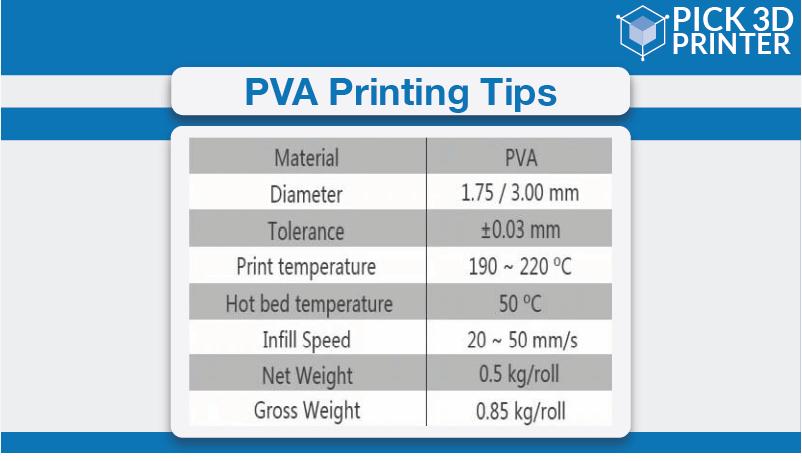 PVA printing tips