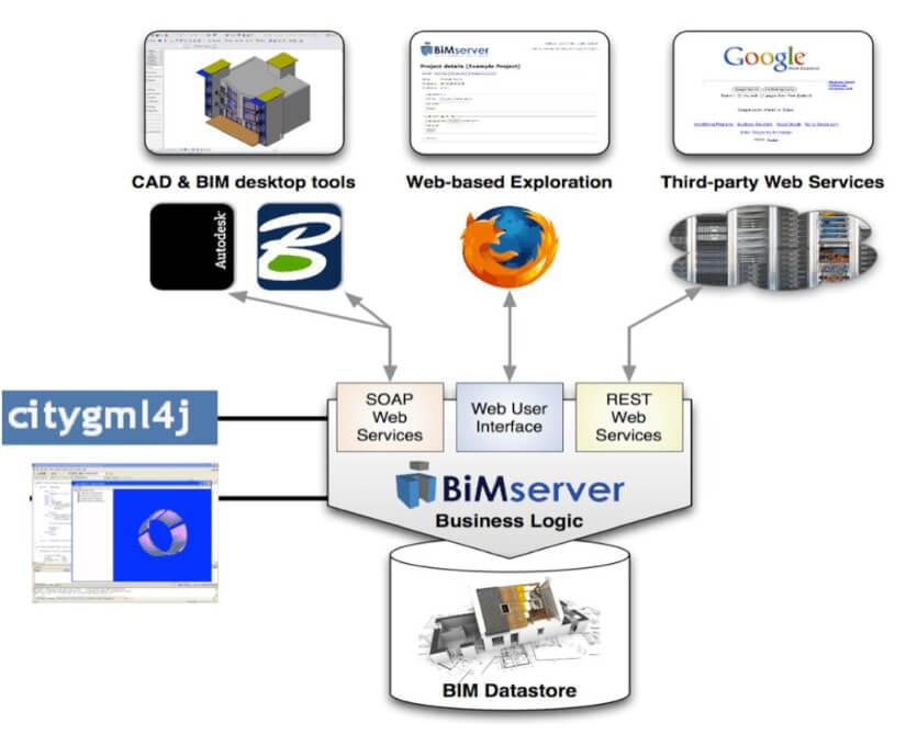 BIM Server software