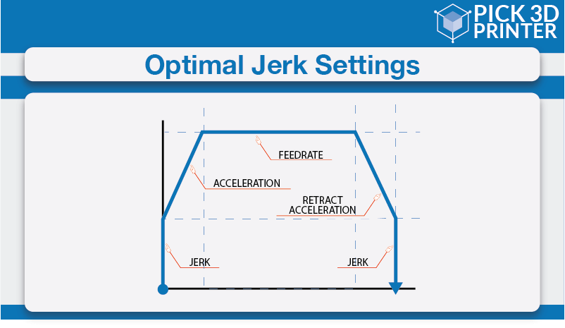 Optimal jerk settings