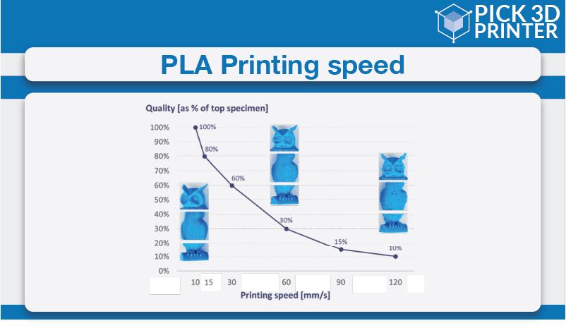 PLA printing speed
