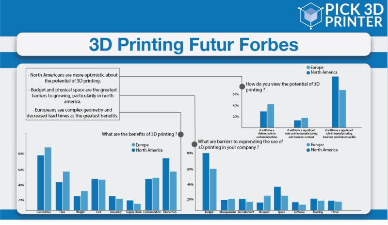The Future 3D Printers